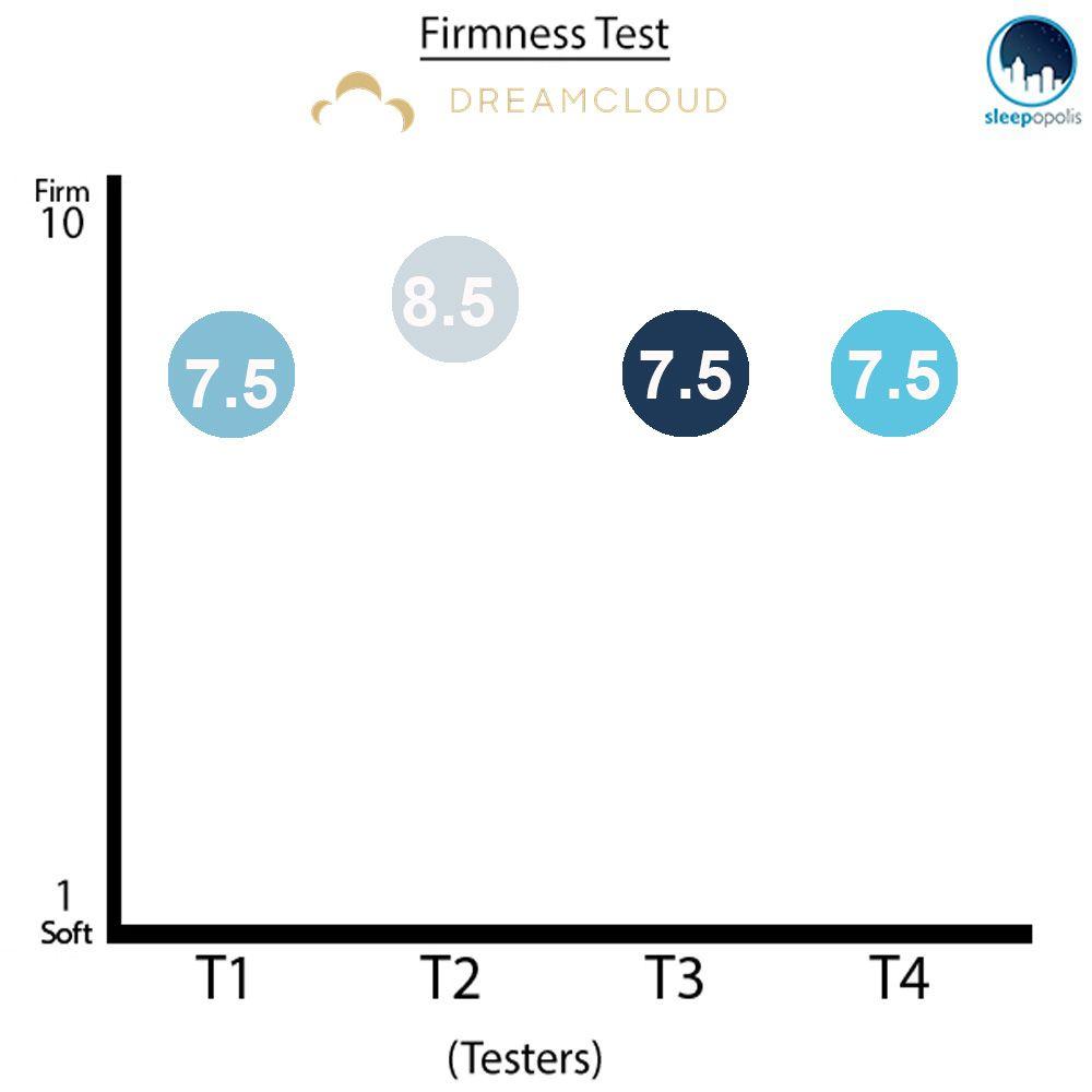 firmness test